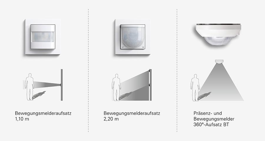 Gut bekannt Bewegungsmelder aus dem Gira System 3000 Licht- und Jalousiesteuerung HP74